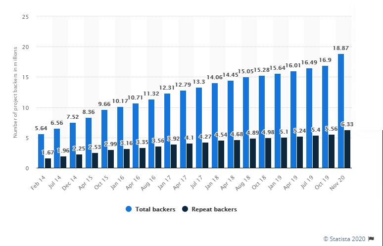 Stats-backers-ks